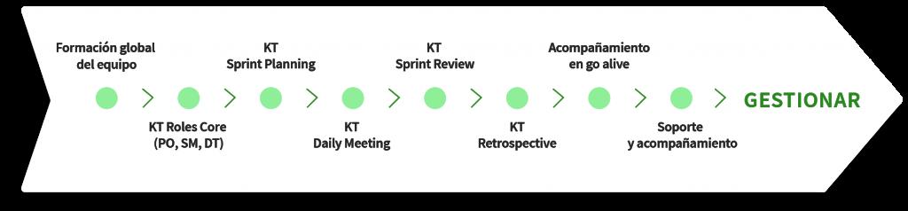 diagrama de gestionar